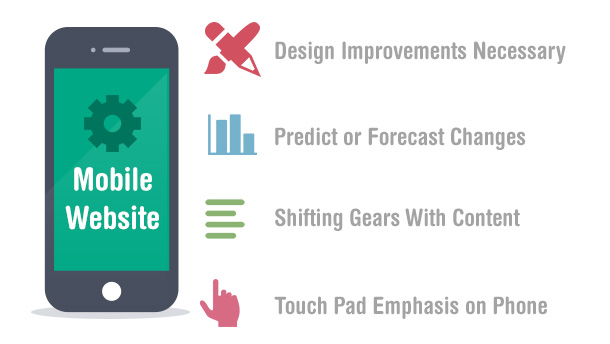 Things to Consider While Developing a Mobile Website