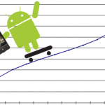 How Android Apps Will Growth Hack Your Business?