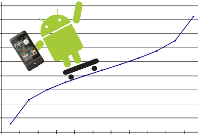 Android apps will growth hack your business?