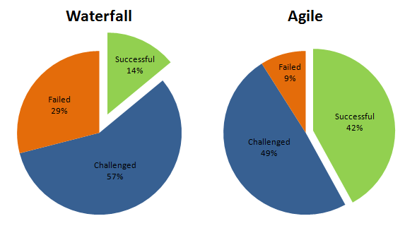 Which Mobile App Development Method is Apt: Waterfall or Agile?