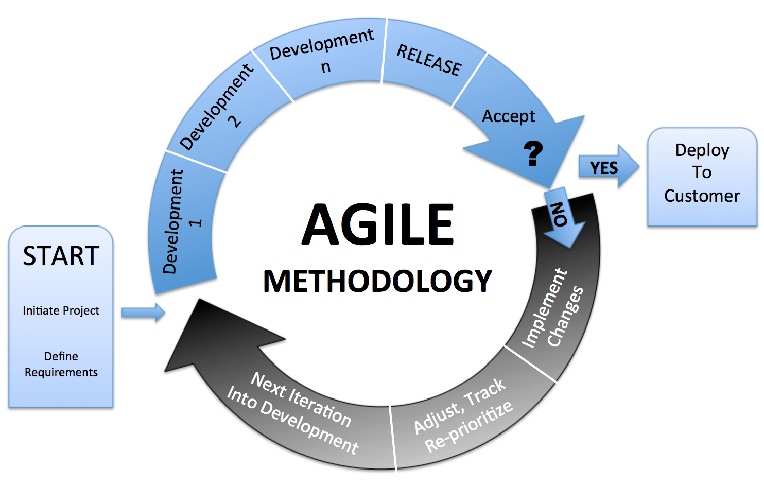 Scrum Agile Methodology: When and Why Should You Choose It?